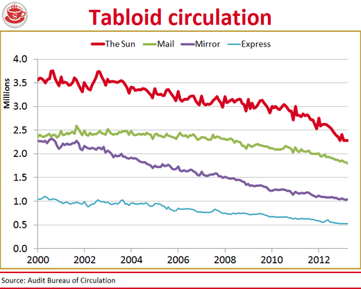 tabloid circulation downward trend