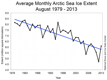 Arctic Ice Loss