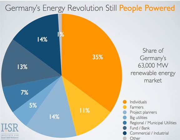 Individuals drive energy production