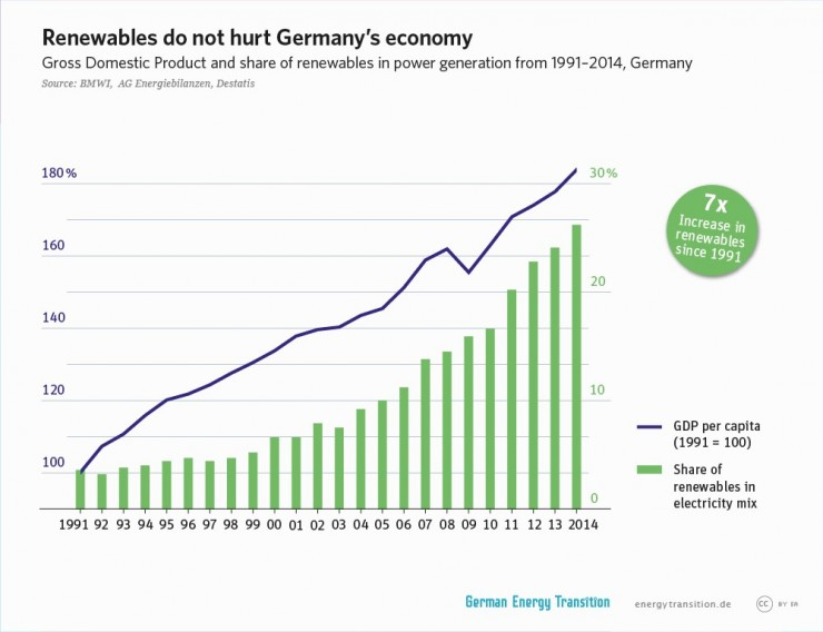 Germany renewable production