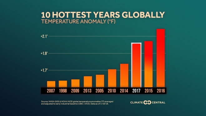 Hottest years globally